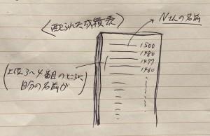 配られた成績表